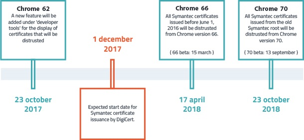 Google Chrome timeline for Symantec SSL discontinuation